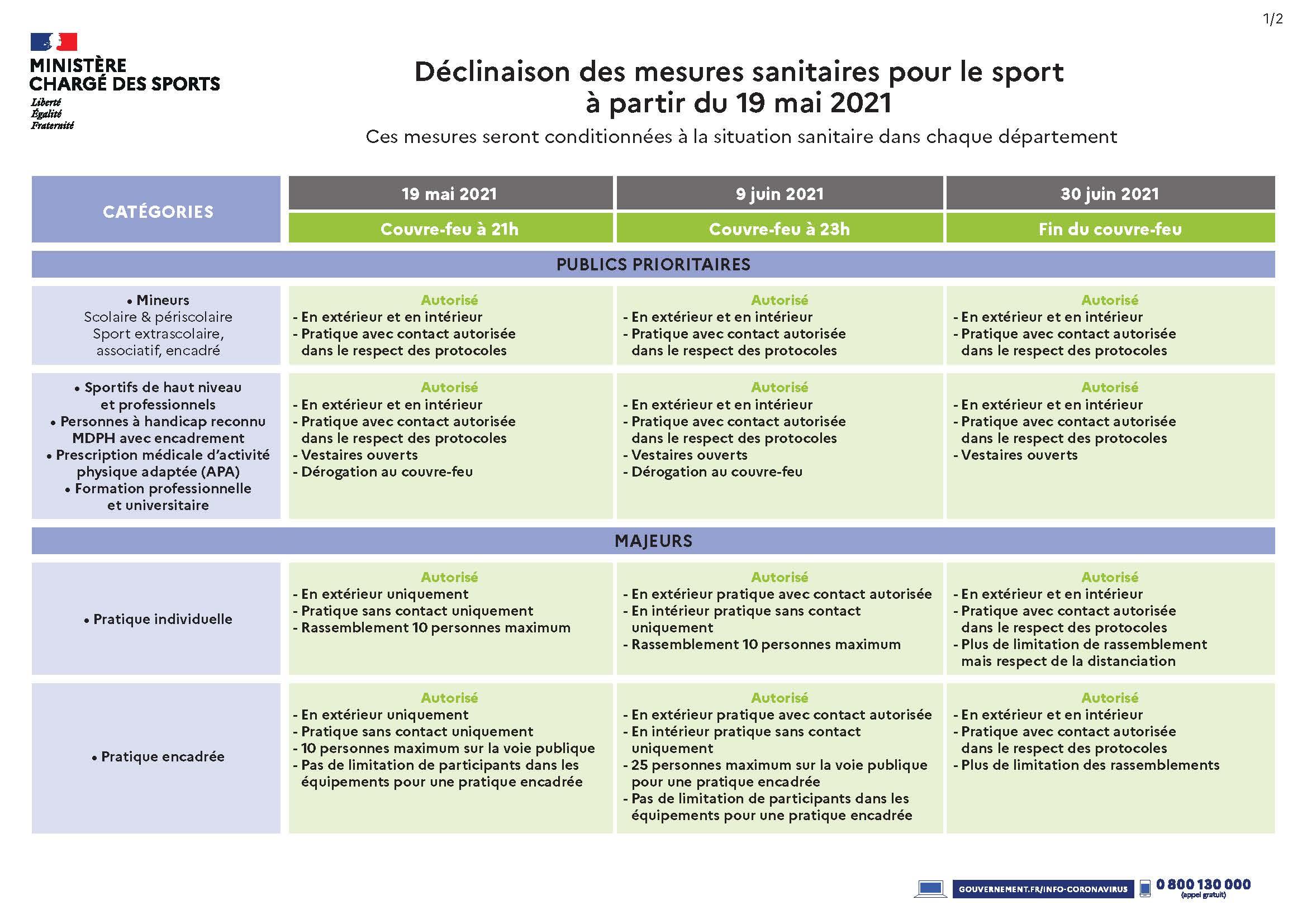 https://www.sports.gouv.fr/pratiques-sportives/covid19/application-des-decisions-sanitaires-pour-le-sport-a-partir-du-03-avril/
